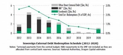 Ukraine issues $1bn Eurobond, creates some breathing space in IMF talks