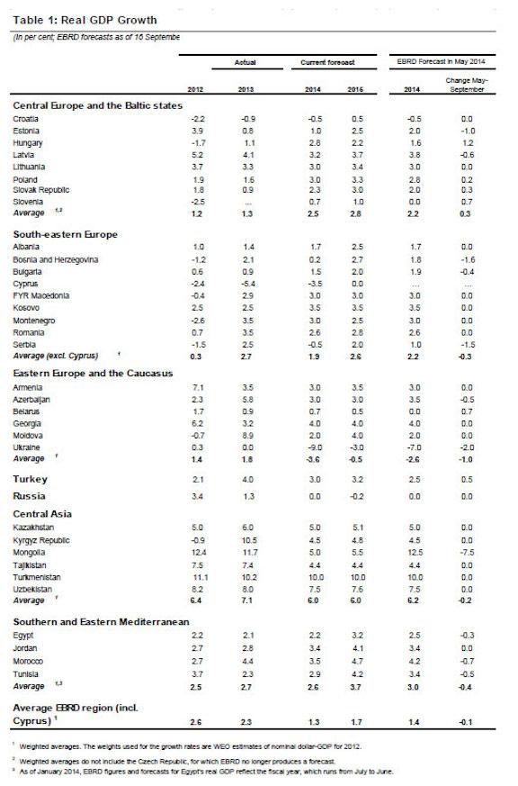 EBRD_Sep14_forecasts